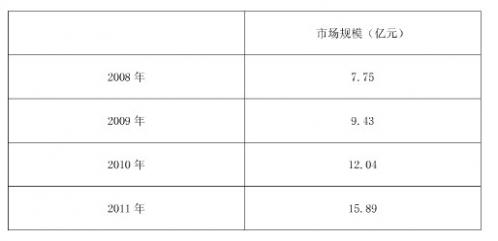 2008年~2011年中国非手术整形市场规模分析