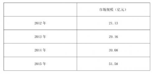 2012年~2015年中国非手术整形市场规模预测
