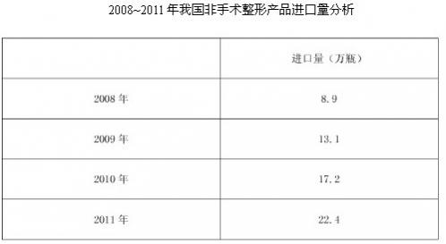 中商情报网:2012~2015非手术整形市场调研分析