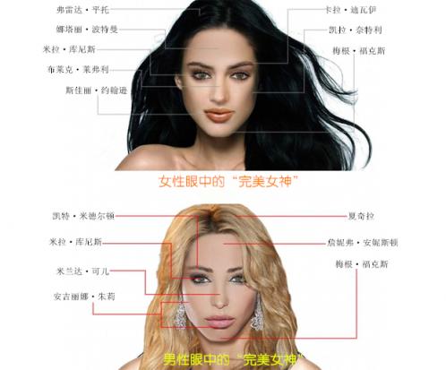 """男女眼中""""完美女神""""形象大不同"""